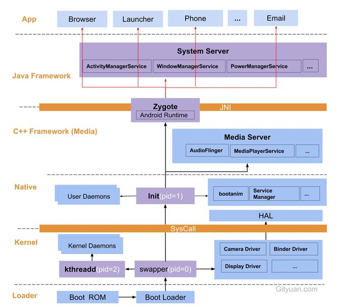 Analysis of Android startup process (1) - Programmer Sought