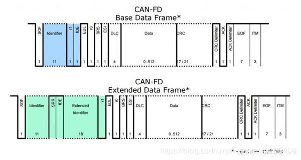 CAN FD protocol description - Programmer Sought