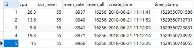 Django Highcharts chart - display CPU usage - Programmer Sought