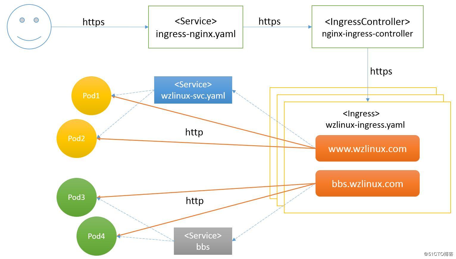 Kubernetes uses ingress to configure https clusters (fifteen