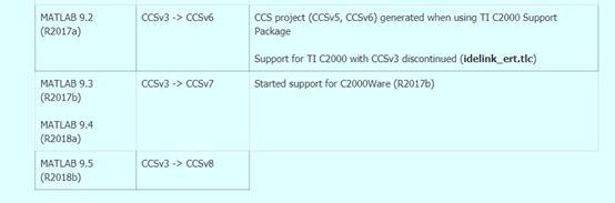 MATLAB2018a Simulink generates CCS code tutorial