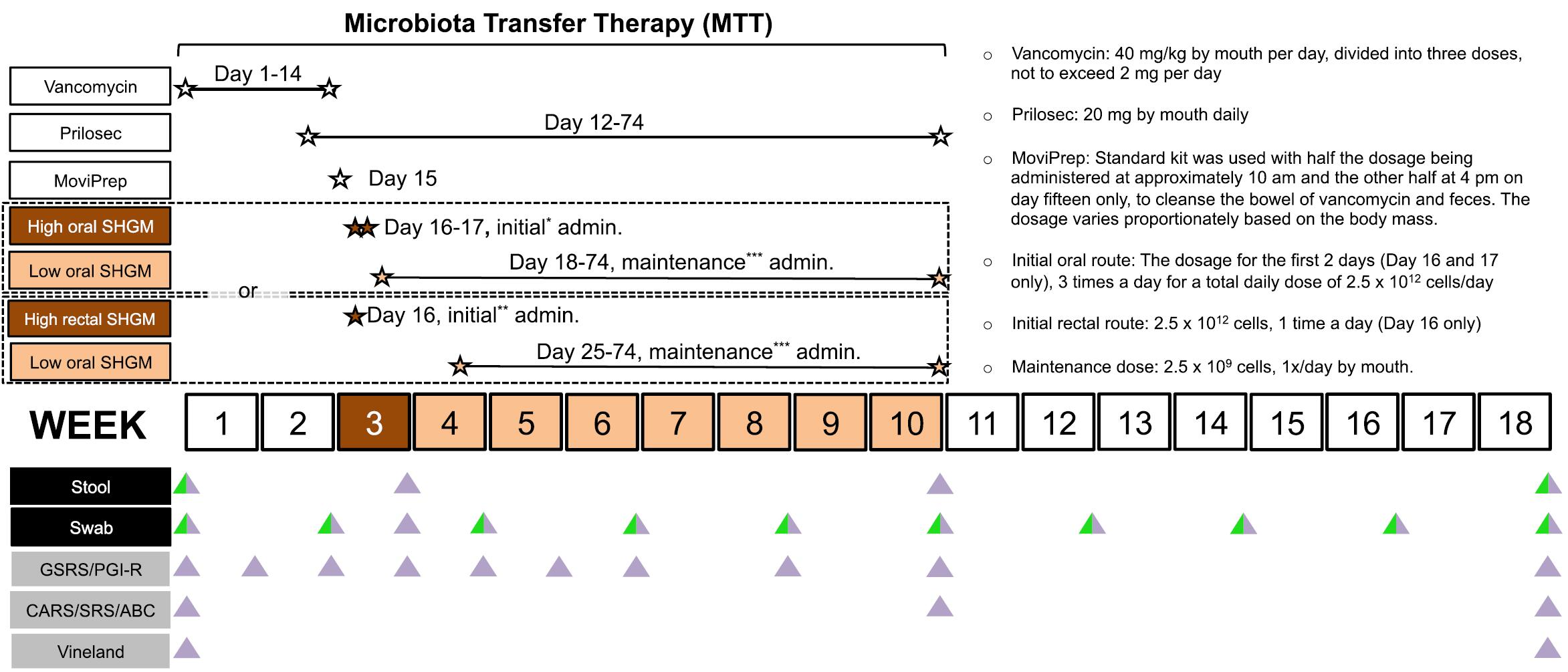 QIIME 2 User Documentation  5 Fecal microbiota transplant