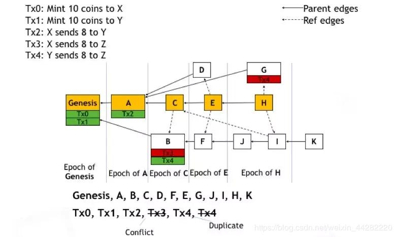 Conflux Wu Ming: Using the DAG structure to improve the throughput