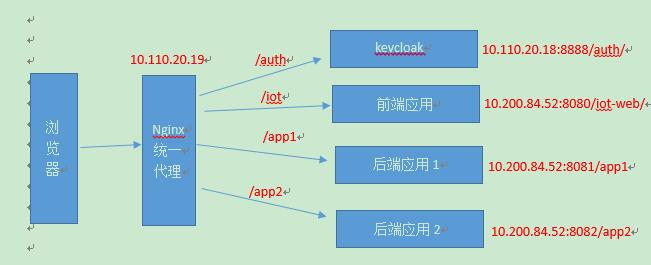 order fashion style new arrive Keycloak An application example (javascript Adapter + Spring ...