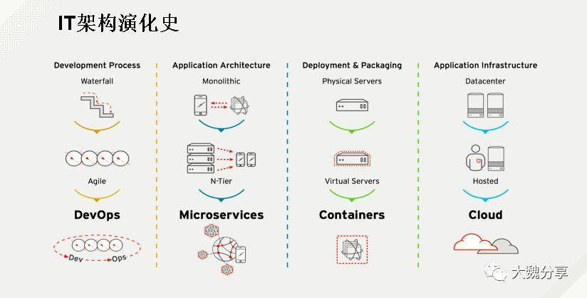 Post Container Era Technology Commanding Height Api Management Platform 3scale Architecture Design And Deployment Transfer Programmer Sought
