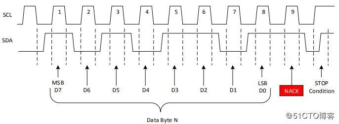 SPI, I2C, and UART - Programmer Sought