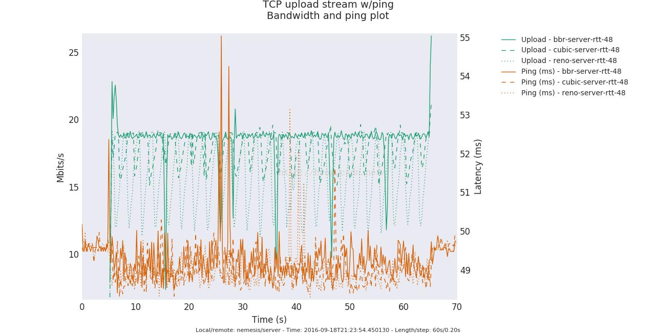 Analysis of TCP BBR Congestion Control Algorithm from Google