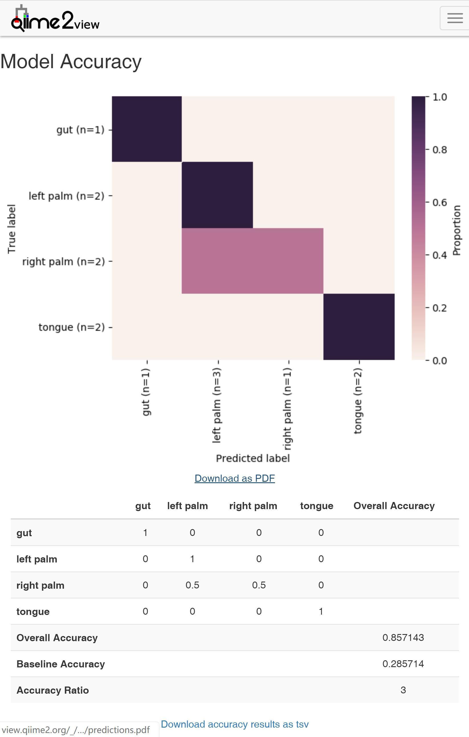 QIIME 2 User Documentation  14 Machine Learning Prediction