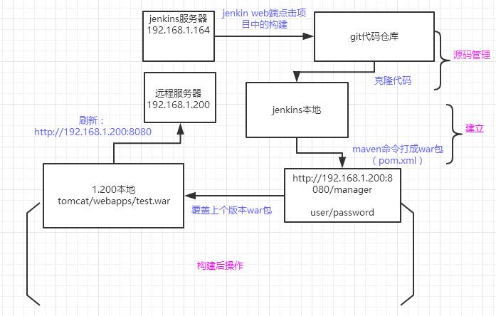 Jenkins remote deployment tocmat - Programmer Sought