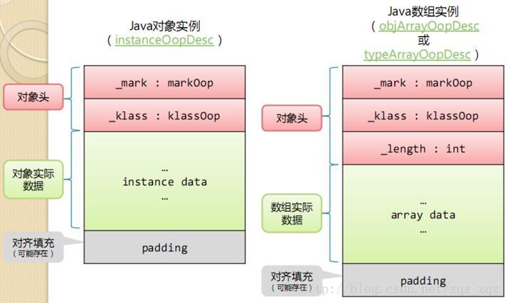 JVM]java object structure - Programmer Sought