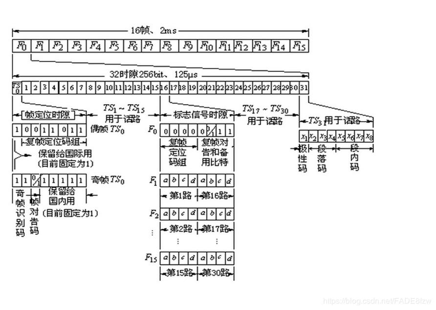 What Is A Pcm >> Brief Description Of Pcm 30 32 Frame Structure Programmer