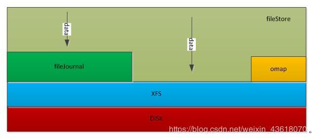 Comparison of ceph fileStore and blueStore logical architecture