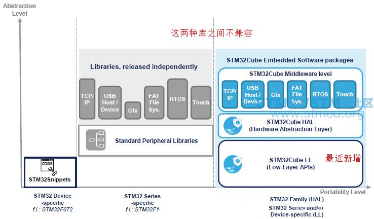 STM32 HAL library, standard peripheral library, LL library