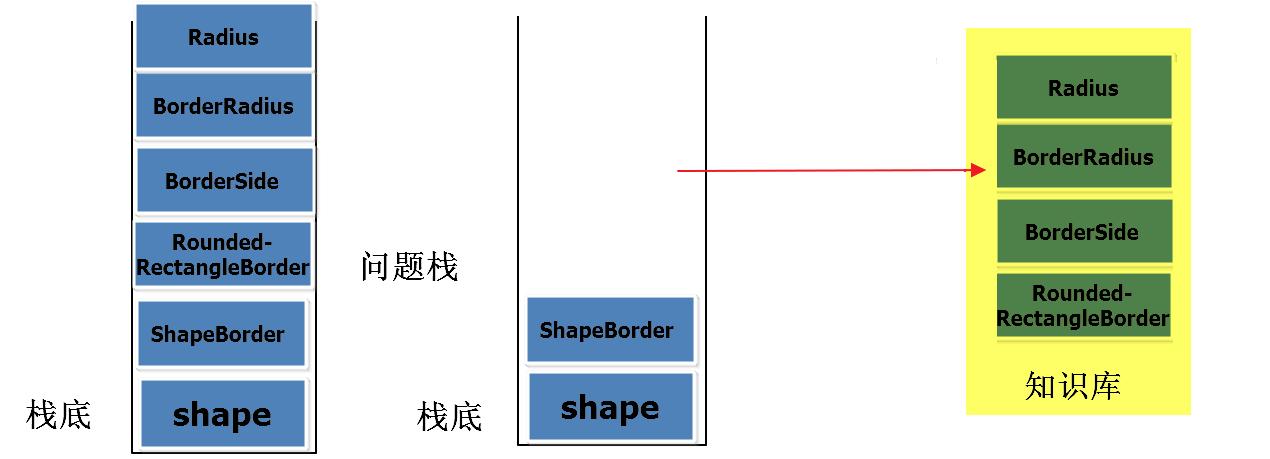 Flutter Shape Border