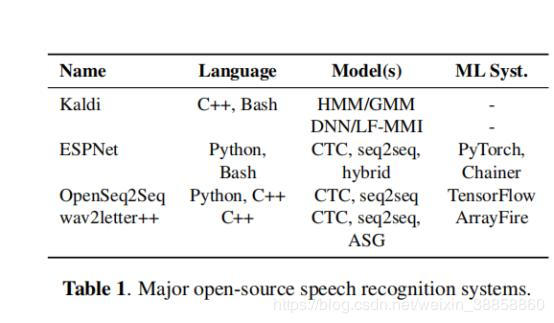 WAV2LETTER ++: The fastest open source speech recognition