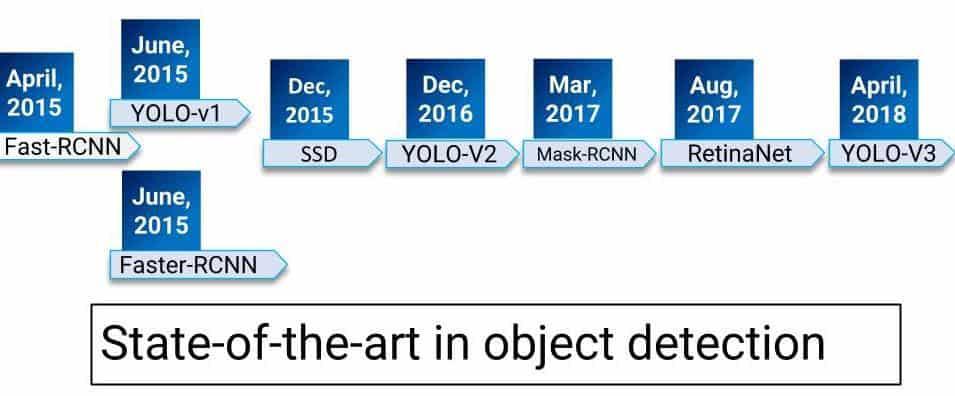 YOLO v3 for object detection in OpenCV - Programmer Sought