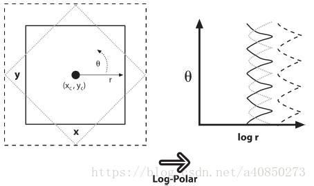 Opencv Universal Image Transform General Image Transforms