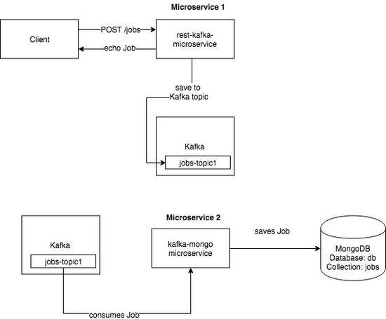 Go asynchronous processing with Kafka and MongoDB