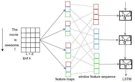 Keras text classification implementation - Programmer Sought