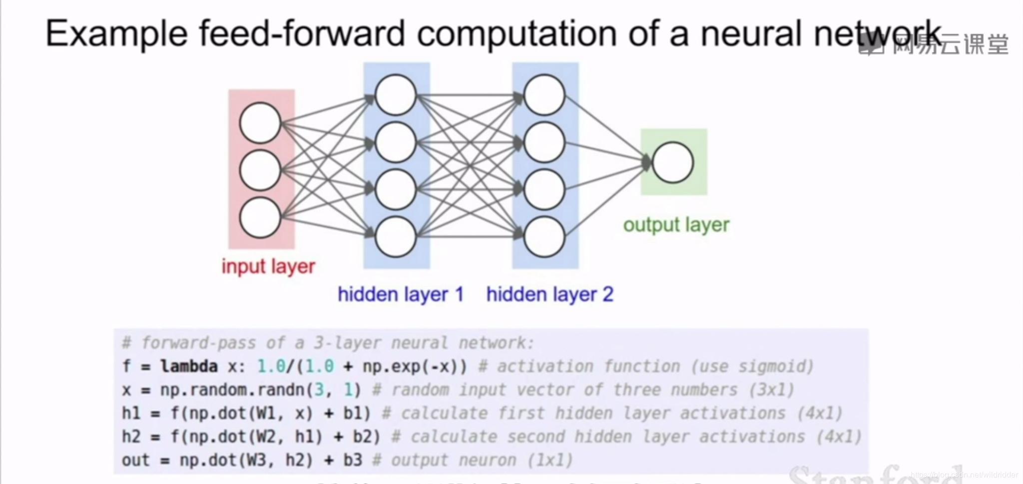 CS231n study notes - introduction to neural networks