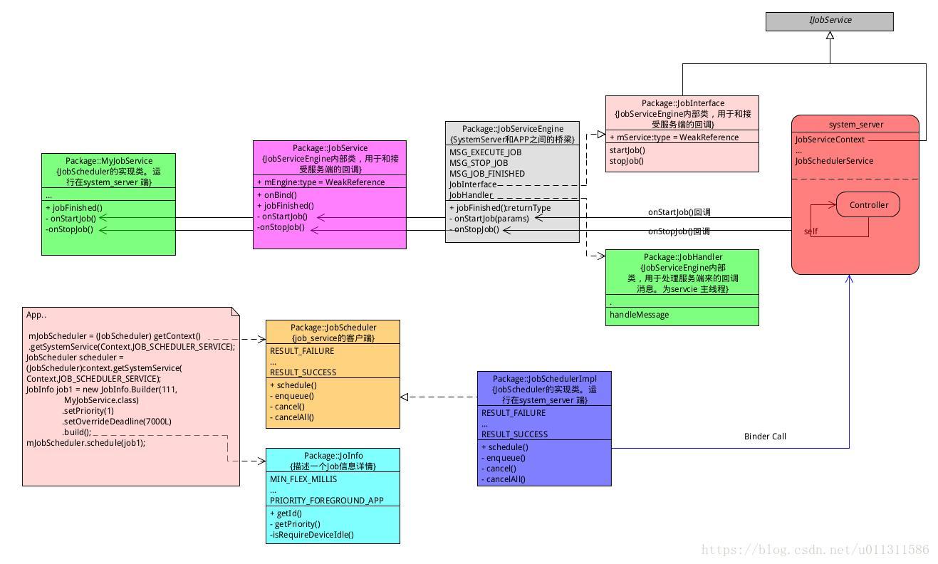 Android P] JobScheduler service source code analysis (2) - framework