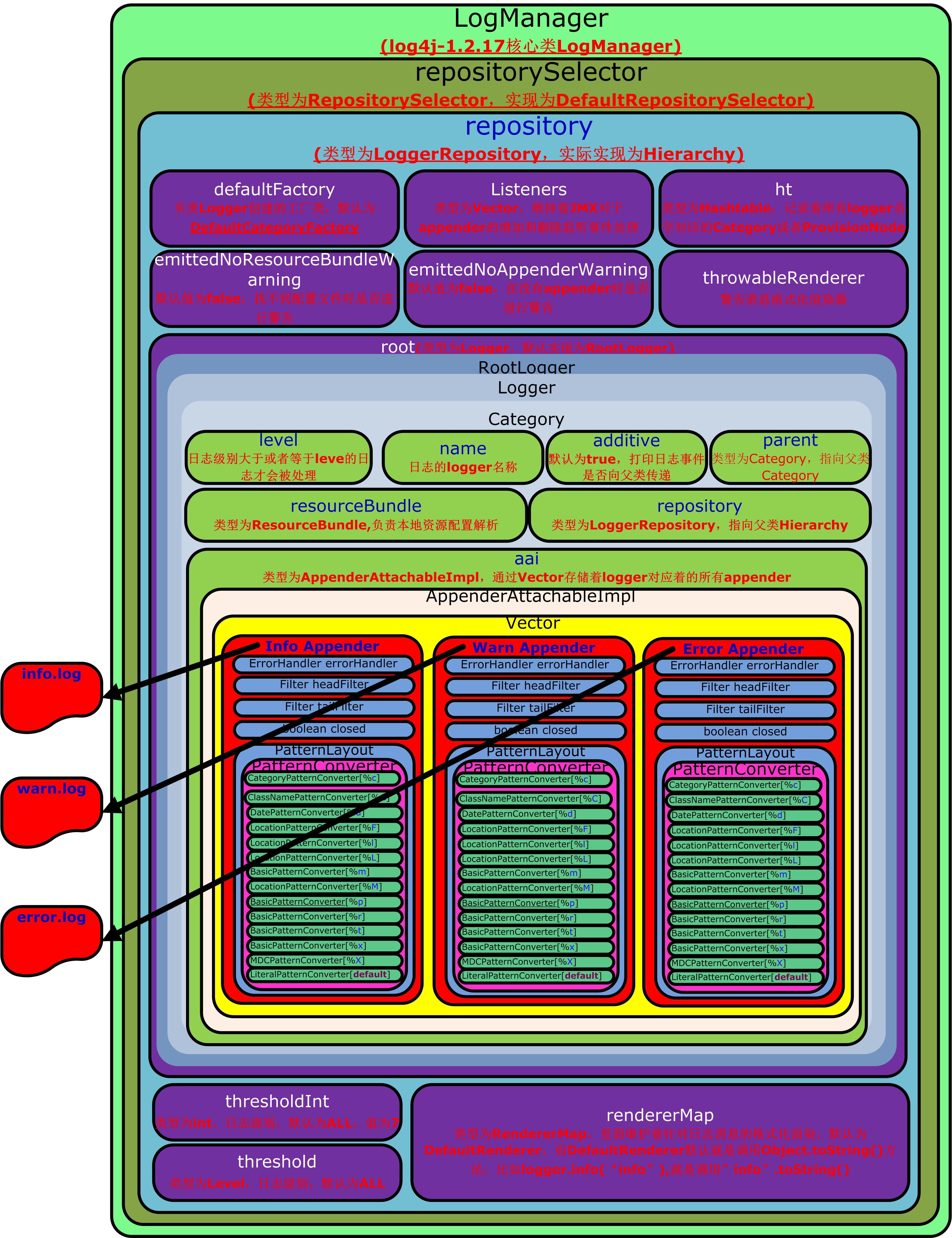 Apache log4j-1 2 17 source study notes - Programmer Sought
