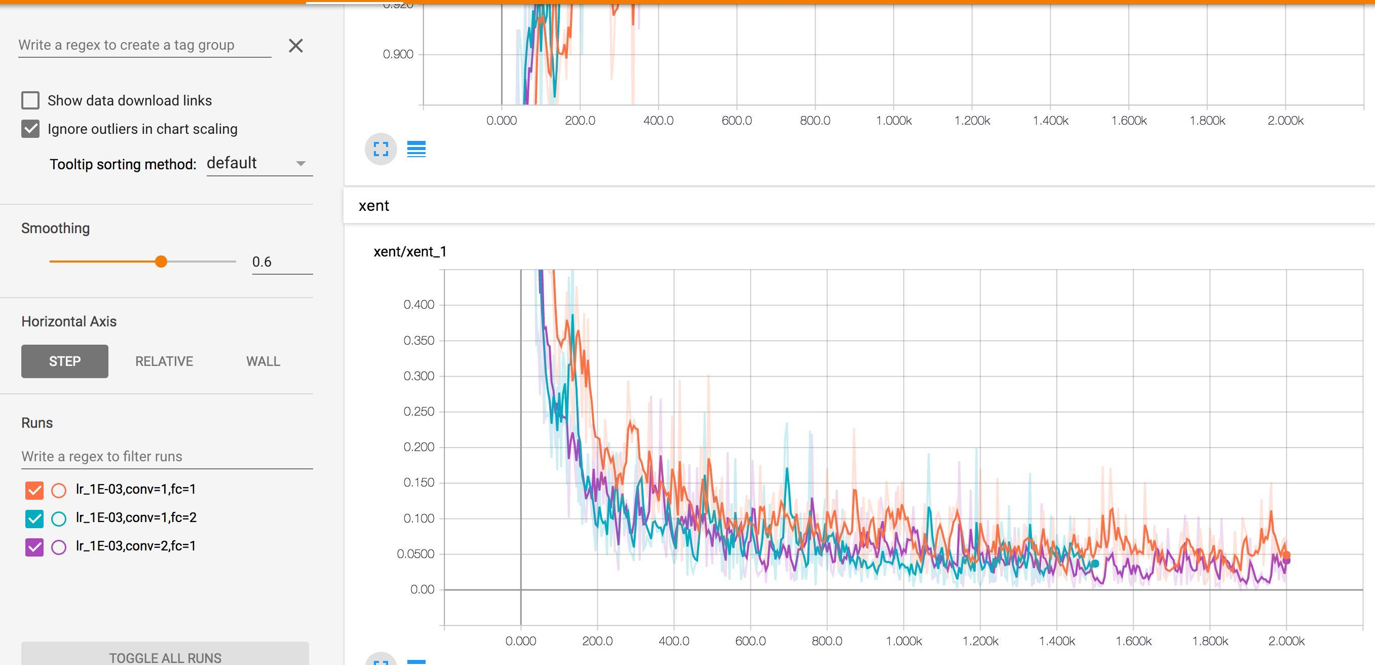 work] tensorboard visualization - Programmer Sought