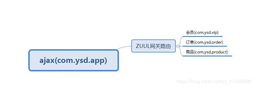 Springcloud Zuul gateway routing - Programmer Sought