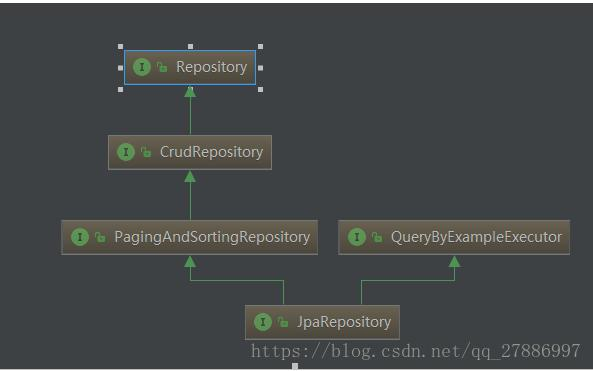Spring boot jpa Create a query from the method name