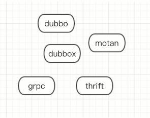 Grpc Microservices Architecture