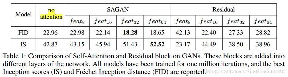 SAGAN——Self-Attention Generative Adversarial Networks