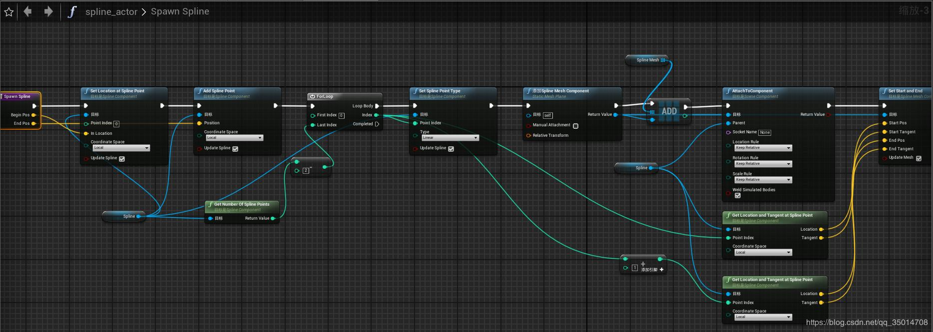 Ue4 dynamically generates and destroys splines and