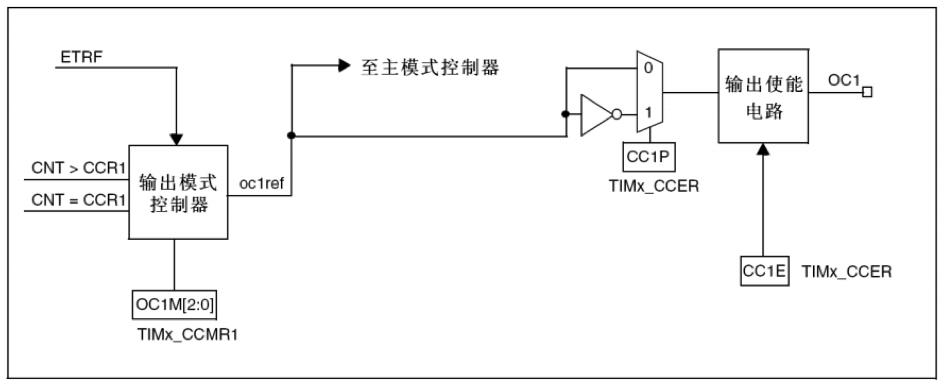 STM32 - PWM basic knowledge and configuration process - Programmer