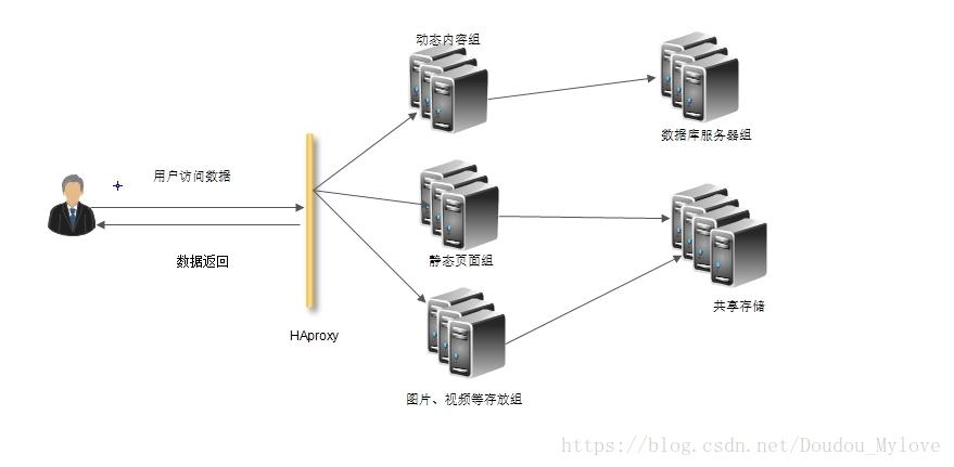 HAproxy realizes the dynamic separation of web sites - Programmer Sought