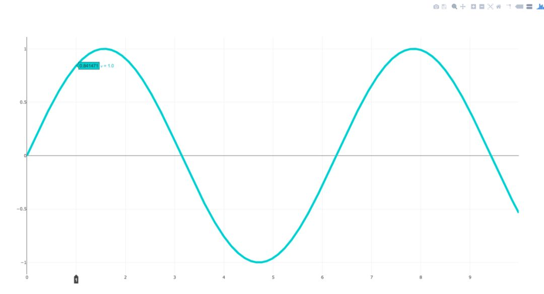 Python data visualization tool plus(plotly ) - Programmer Sought