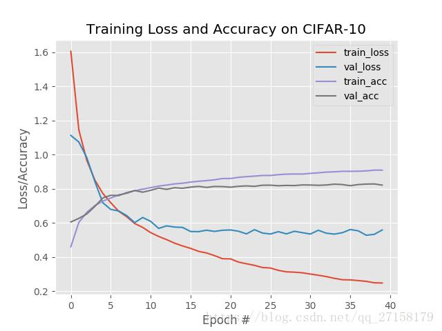 Machine Learning Study Notes: Handling Cifar-10 Datasets with