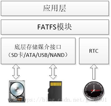 FATFS file system porting - Programmer Sought