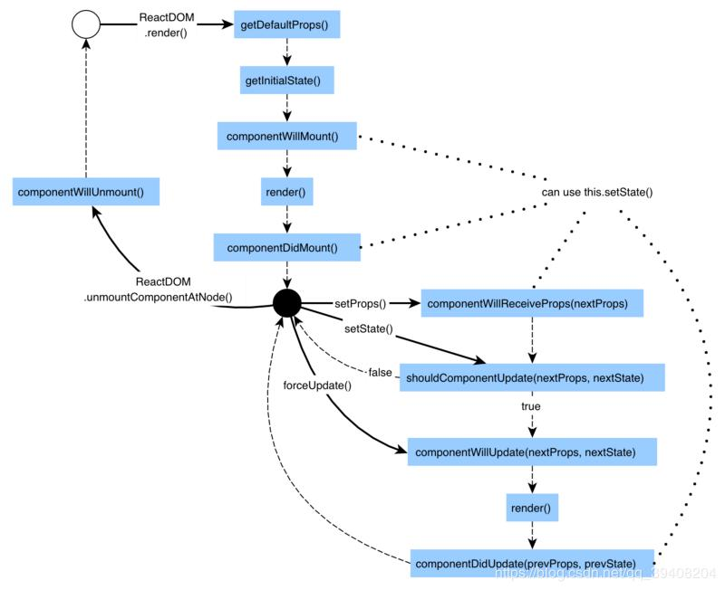 React entry - Programmer Sought